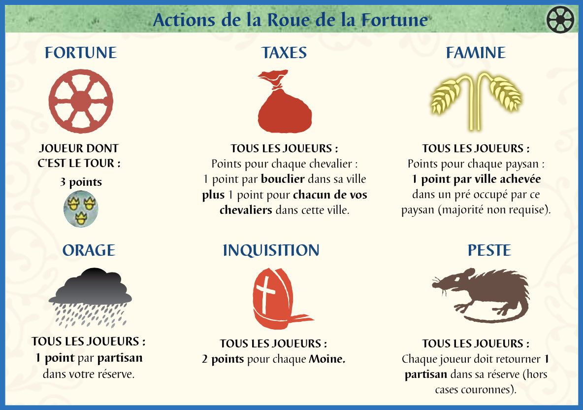actions-roue-fortune